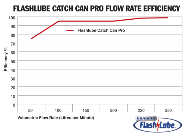 Flow Rate Catch Can Pro